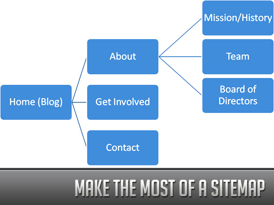 Fundamentals of Search Engine Optimization - Make the Most of a Sitemap
