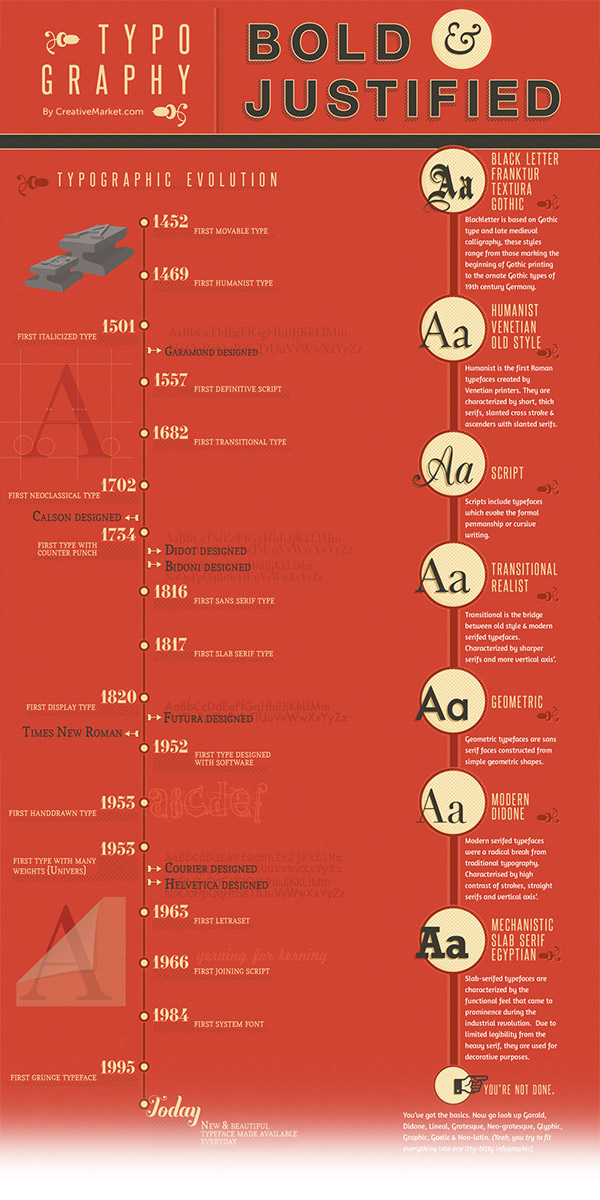 The Huge World of Typography
