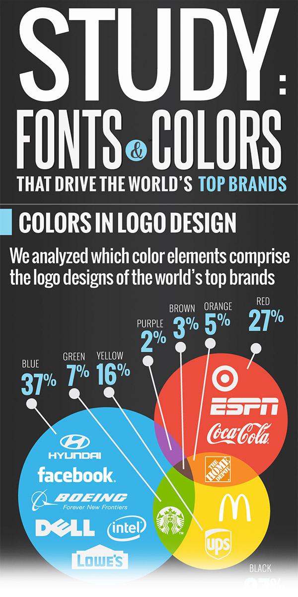 Fonts & Colors In Logo Design