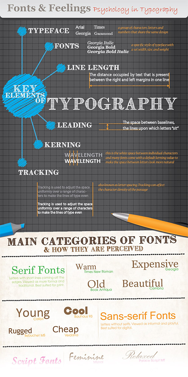 Infographic: Psychology in Typography