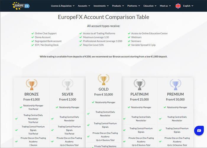 EuropeFX Account Types