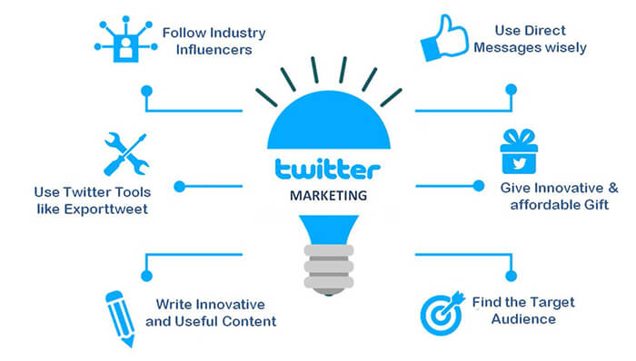 Twitter Marketing Secrets